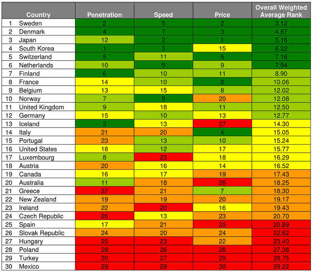 The strength and robustness of developed countries' broadband networks, ranked by weighted aggregate