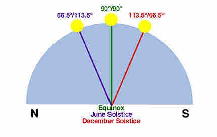 Solstice Science