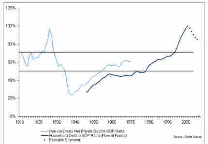 Household Debt to GDP Ratio
