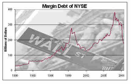 Margin Debt at the NYSE