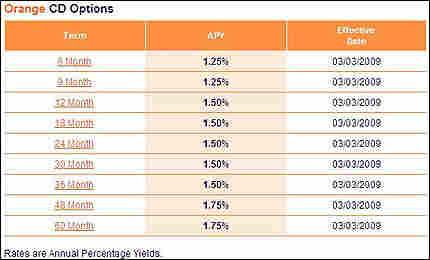 ING CD rates