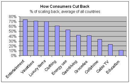 Consumer cutbacks