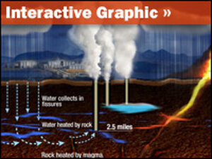 Graphic: Volcano Power: How Energy Is Produced from Hot Roc