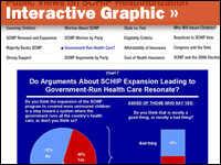 Chart showing public views of SCHIP.