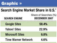 Graphic: Search Engine Market Share in U.S.
