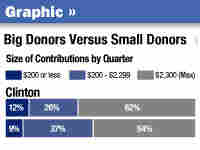 Big Donors Versus Small Donors