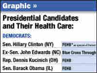 At a Glance: Health care for presidential candidates and their staff