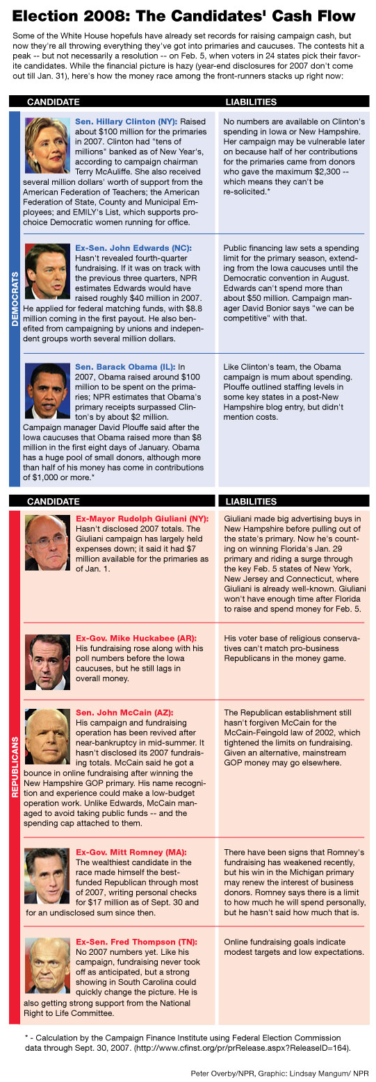 Election 2008: The Candidates' Cash Flow