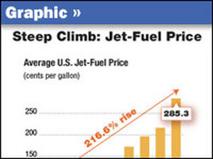 Graphic showing steel climb in jet fuel prices