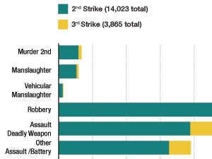 Crime Statistics in California
