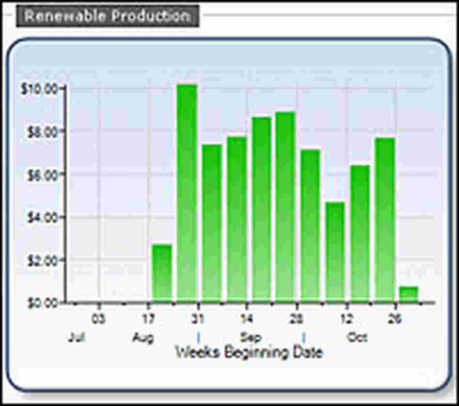 Xcel Energy Software Interface
