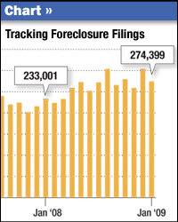 How The Obama Mortgage Plan Works   NPRGraphic  Tracking Foreclosure Filings