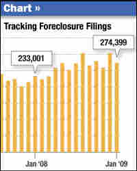 Graphic: Tracking Foreclosure Filings
