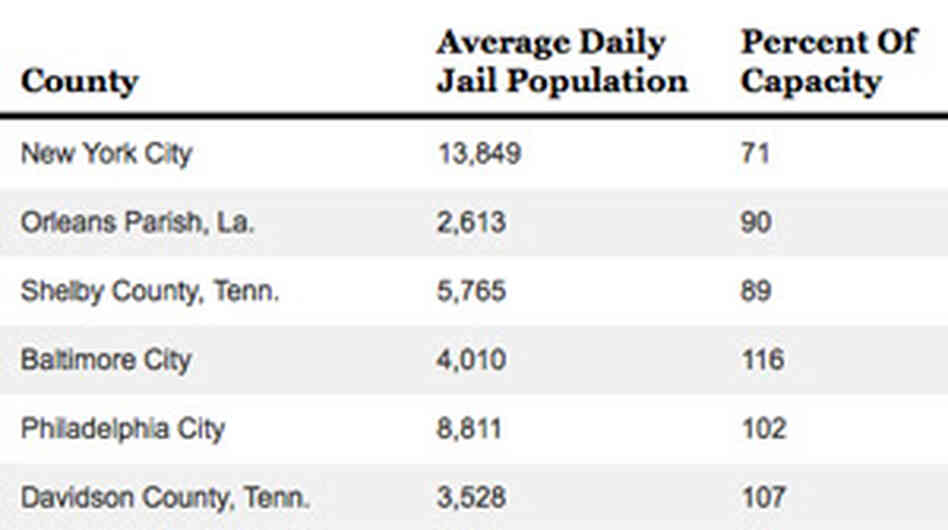 Chart: Jails Stuffed To Capacity In Many U.S. Counties