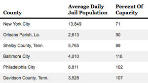Bail Burden Keeps U S  Jails Stuffed With Inmates : NPR