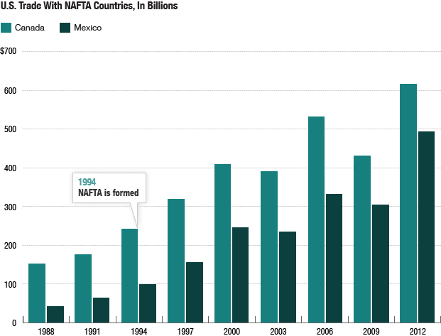 U.S. Trade With NAFTA