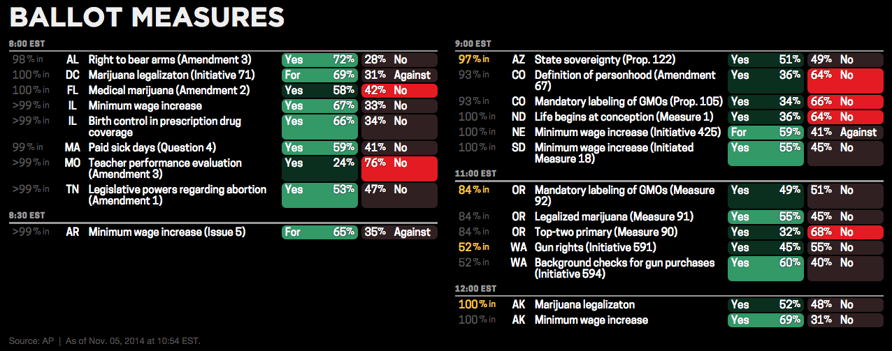 Key ballot measures from around the country
