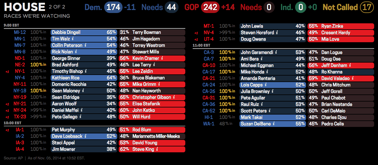 Remaining House races