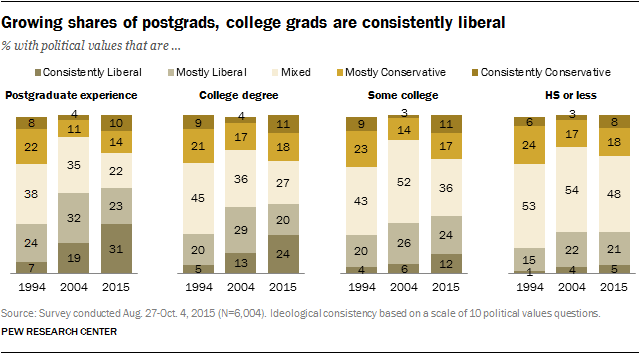 Pew: Growing shares of postgrads, college grads are consistently liberal