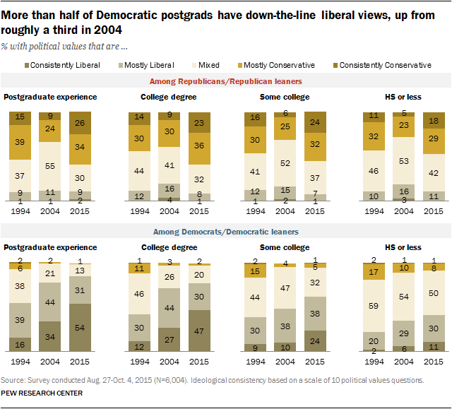Pew: More than half of Democratic postgrads have down-the-line liberal views