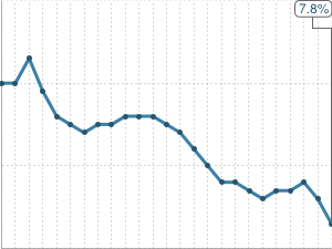 Graphic: Tracking Unemployment