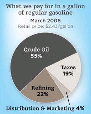 gas price breakdown