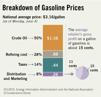 Breakdown of Gasoline Prices