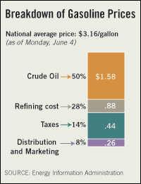 Breakdown of Gasoline Prices