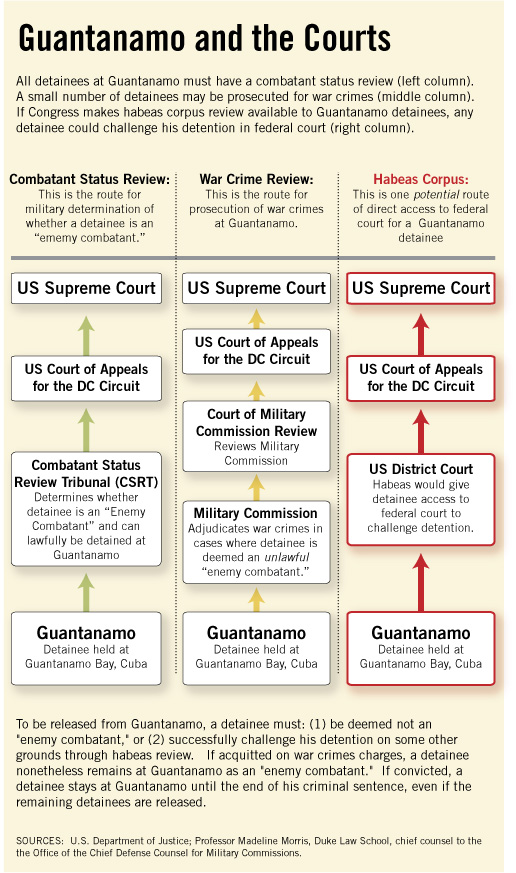 Chart showing how Guantanamo detainees can access courts.