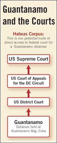 Detainee Rights to Top Supreme Court Docket : NPR