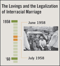 Interracial marriage legalizing