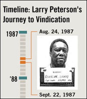 Timeline: Peterson case