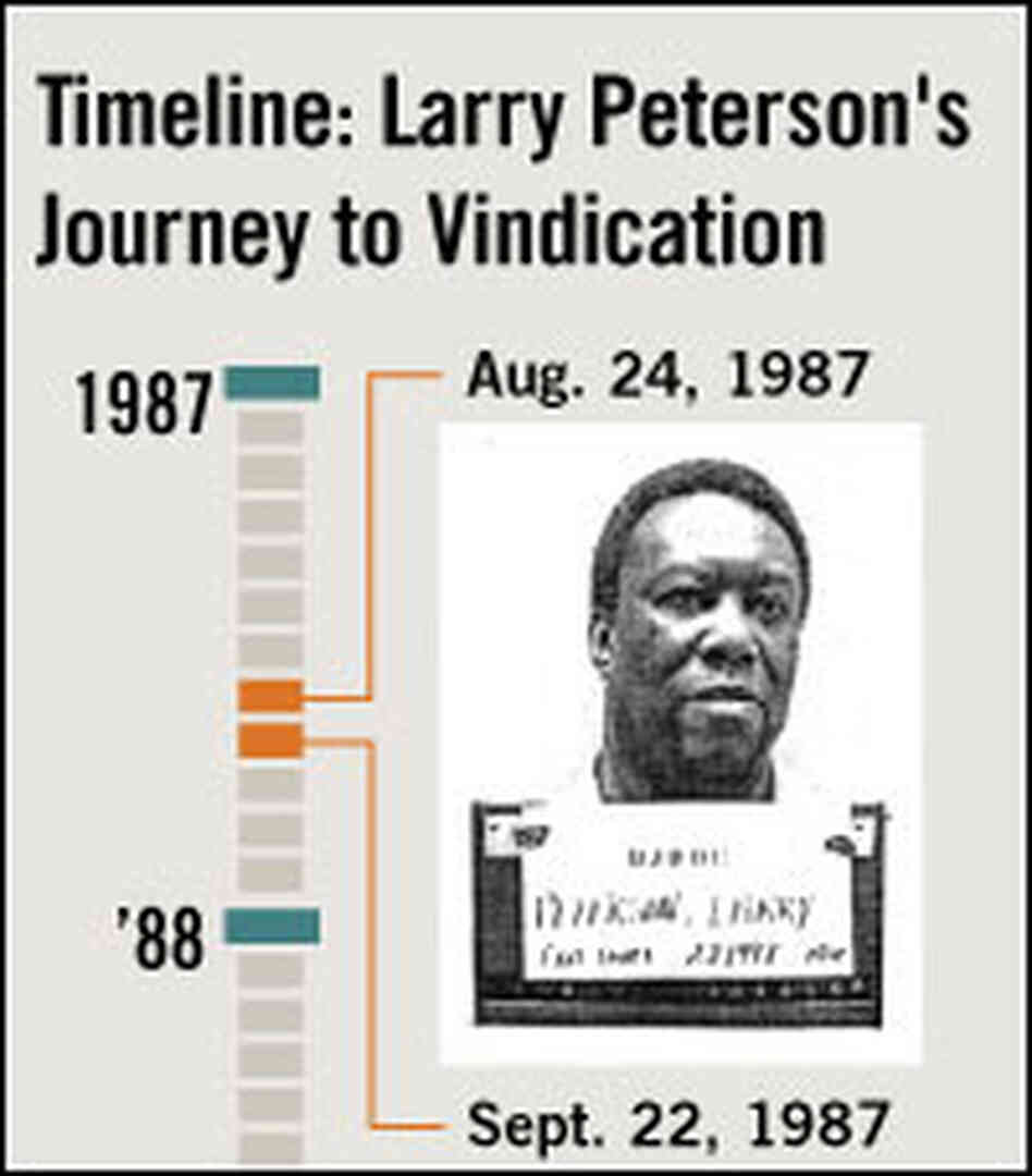 Timeline: Peterson case