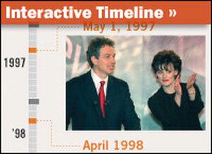 Blair Timeline
