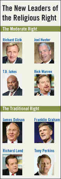 Leaders of the religious right