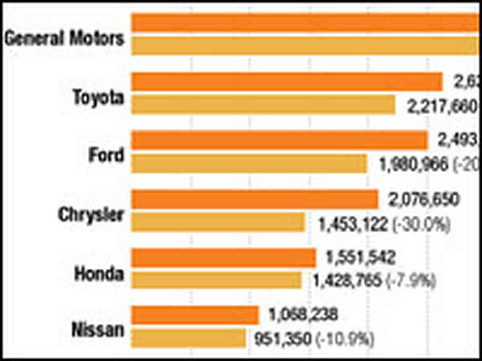 Graphic: U.S. Auto Sales