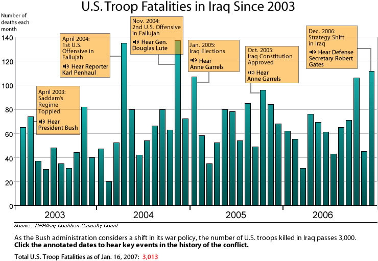 U.S. fatalities in Iraq