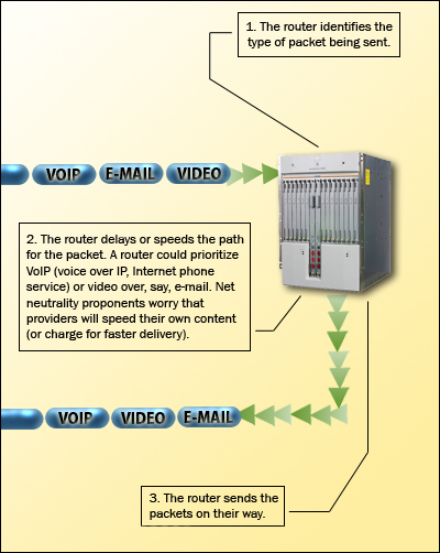 Diagram shows how routers prioritize data on the Internet.
