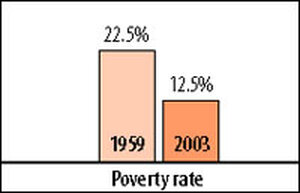 A comparison of the number of Americans living in poverty, 1959 and 2003.