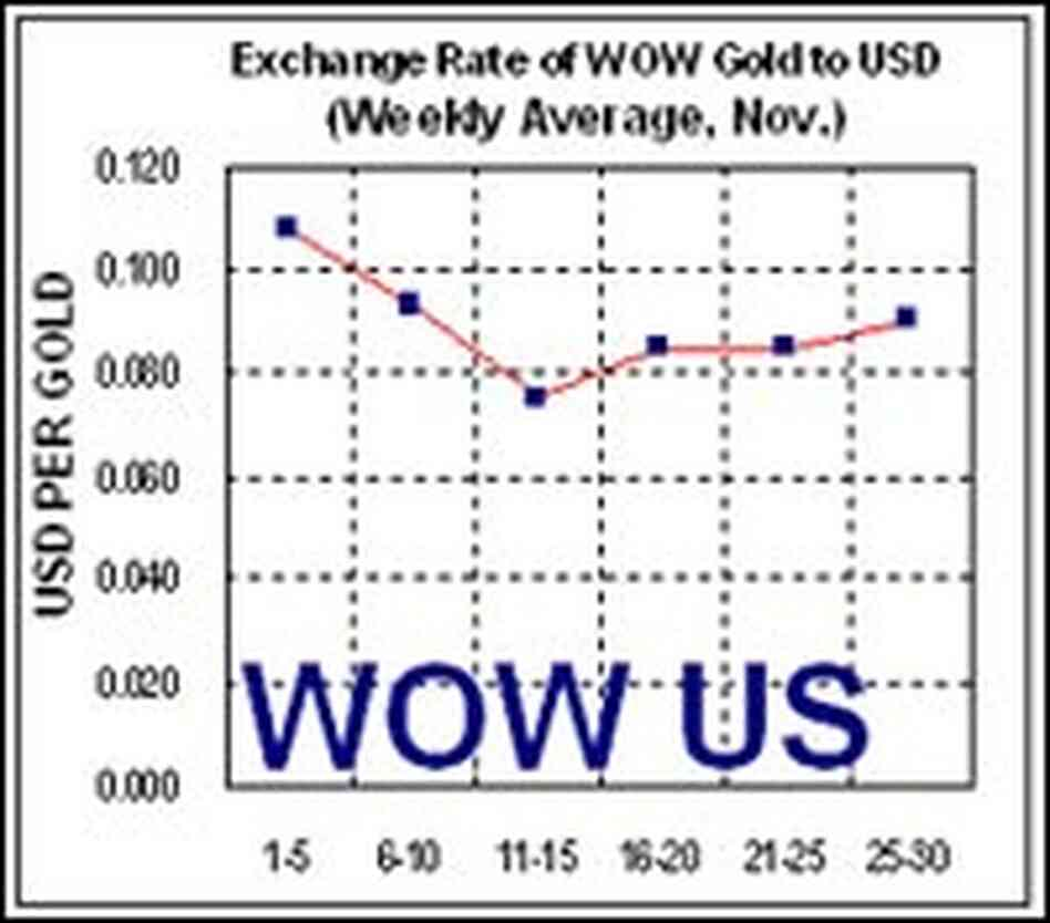 World of Warcraft virtual gold exchange rate chart