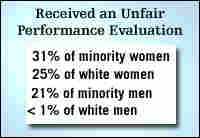 unfair performance