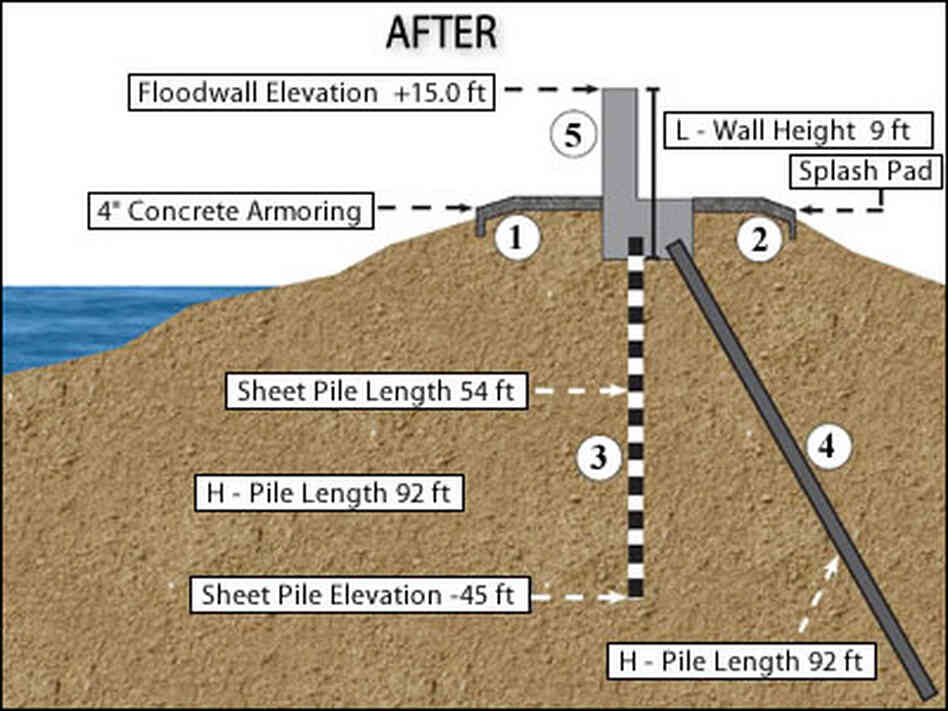 Gallery for --> Artificial Levees Diagram