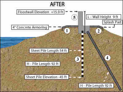 Levee - after