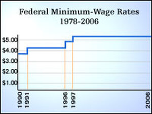 Federal Minimum Wage Rates