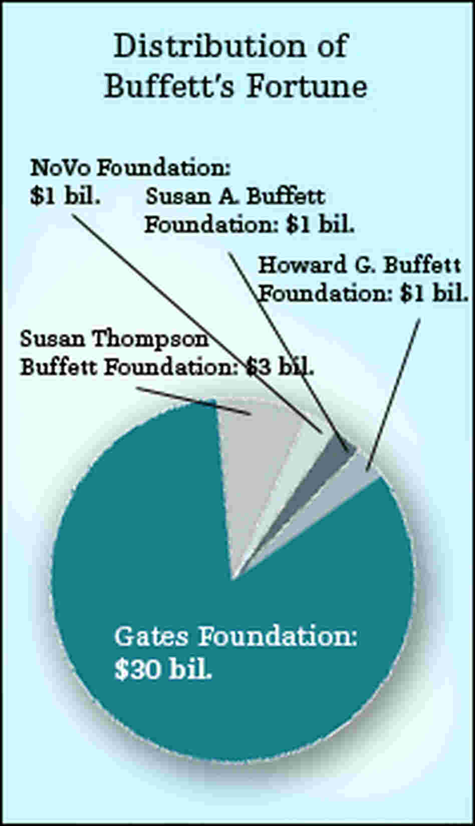 Chart showing current value of Buffet gifts, estimated around $37 billion.