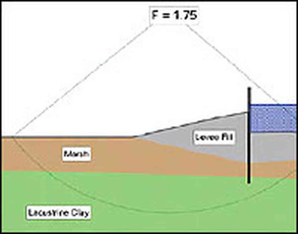 Levees Diagram Diagram of the 17th streetLevees Mesopotamia
