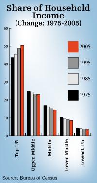 share change chart