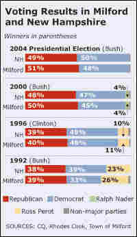 Voting History for Milford and New Hampshire