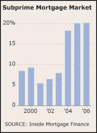 All Too Often Subprime Minority >> Subprime Mortgages A Primer Npr