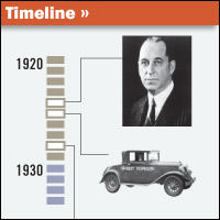 Chrysler Timeline